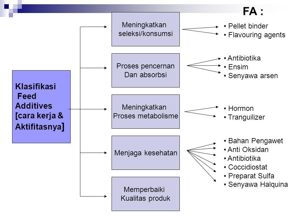 FA : Klasifikasi Feed Additives [cara kerja & Aktifitasnya]